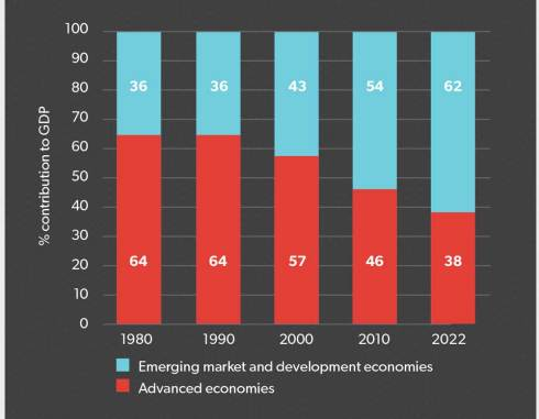 Graph 1: The rising importance of emerging markets in the global economy