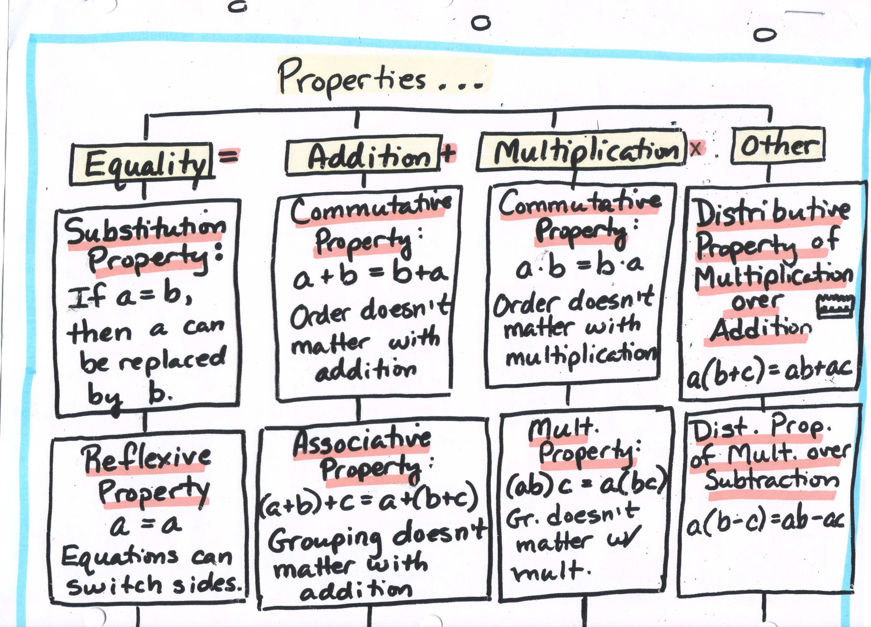 Math Algebra Tree Map Properties 1 Of 2