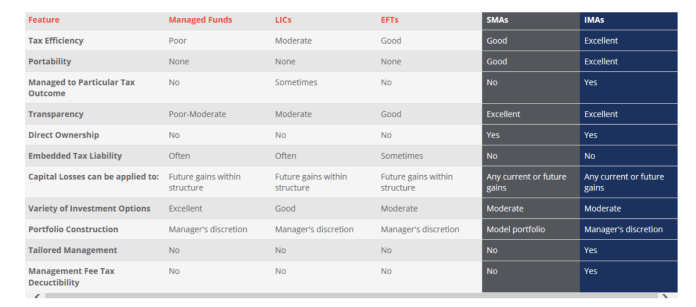 Table outlining key features of SMAs and IMAs compared to other common investment structures