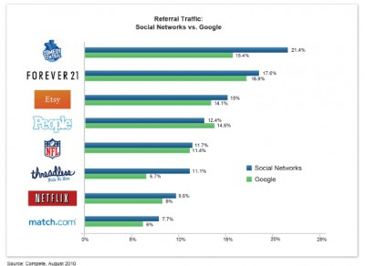 social-referral-chart