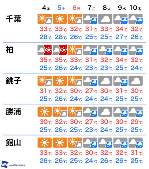 明日 の 天気 千葉 | 千葉市の10日間天気(6時間ごと)
