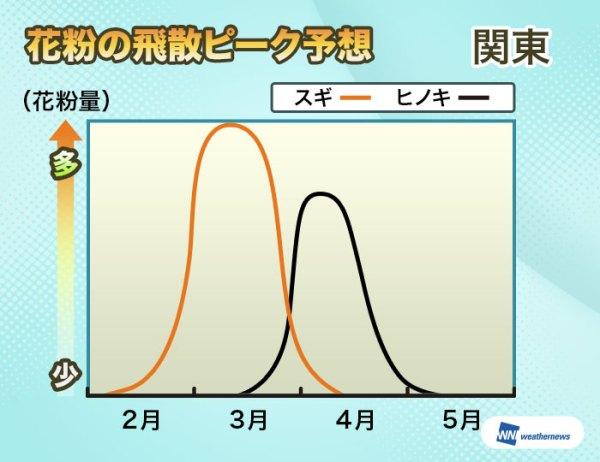 花粉ピーク予想グラフ
