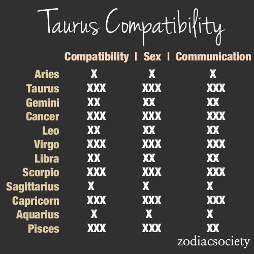 Taurus Compatibility With Various Other Signs