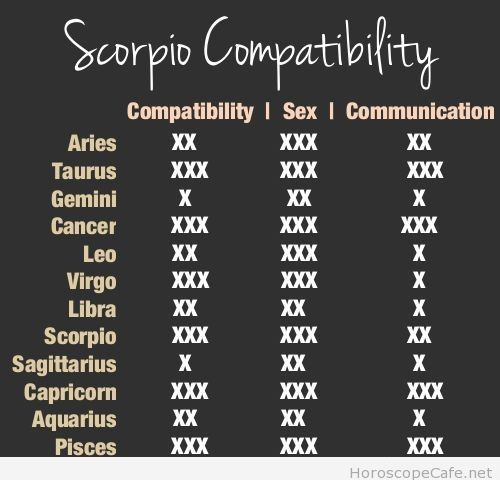 Most compatible signs for scorpio