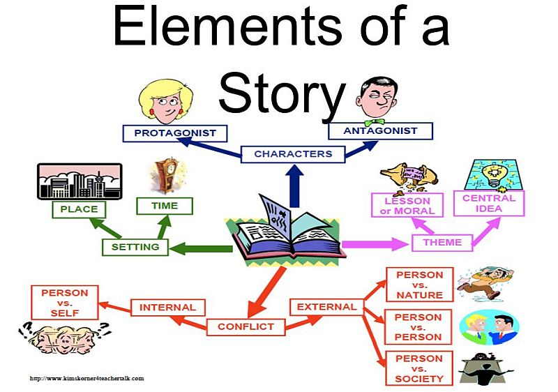 Elements of a Story