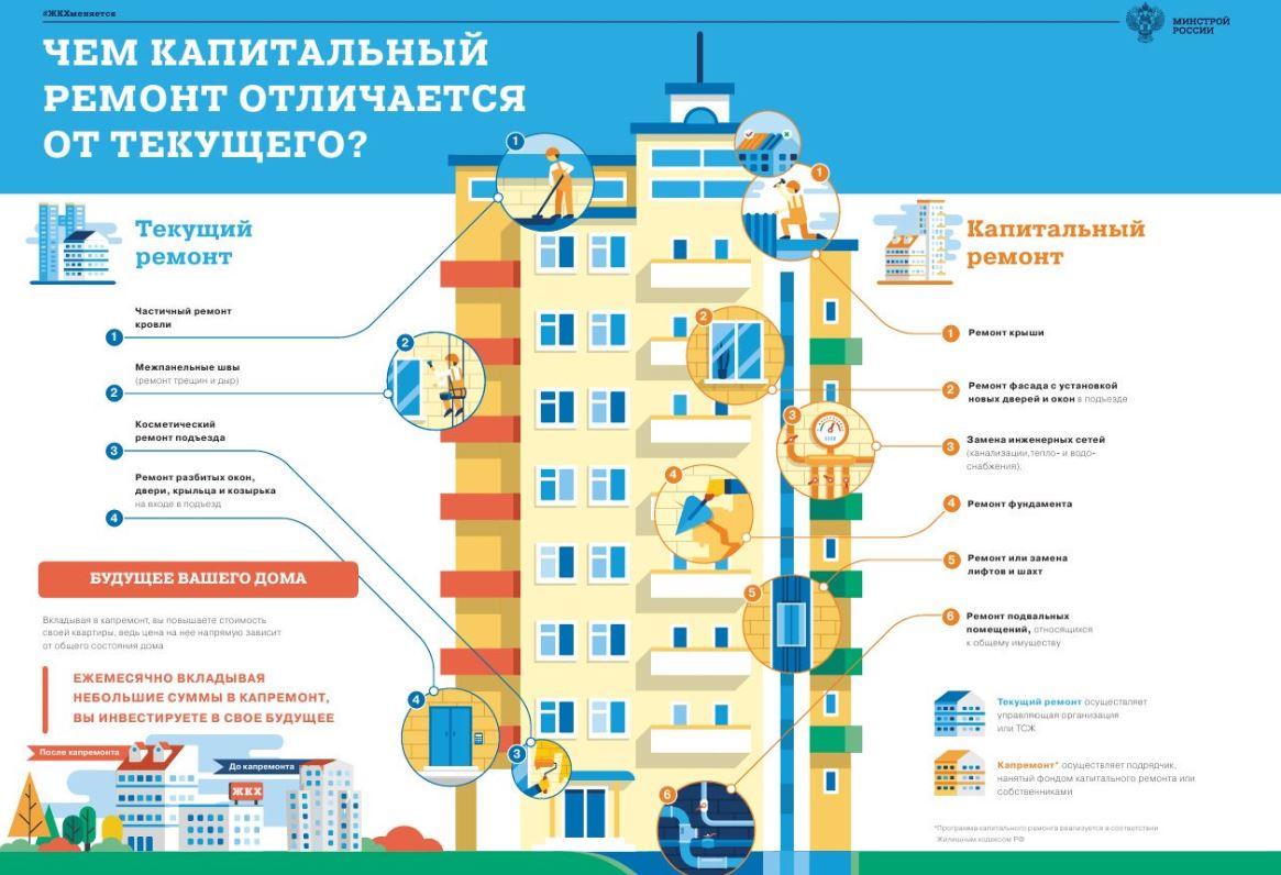 Что включает в себя капитальный ремонт здания