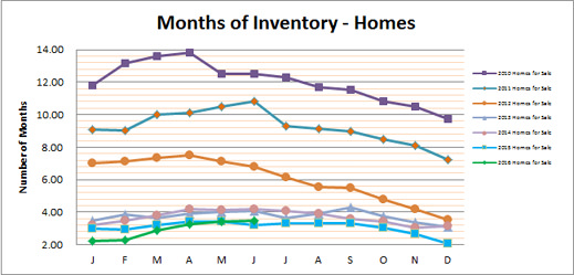 Smyrna Vinings Homes Months Inventory June 2016