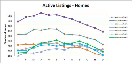Smyrna Vinings Home Buyers - Smyrna Vinings Homes for Sale