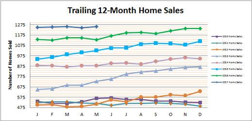 Smyrna Vinings Home Sales May 2017