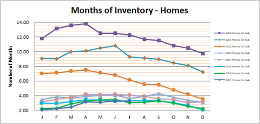 Smyrna Vinings Homes Months Inventory July 2017