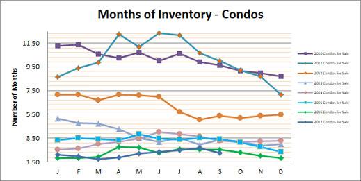 Smyrna Vinings Condos Months Inventory Setember 2017