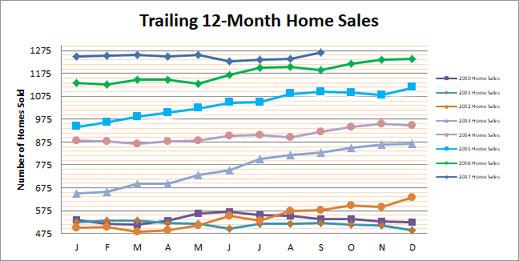 Smyrna Vinings Home Sales September 2017