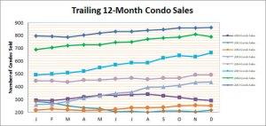 Smyrna Vinings Condo Sales December 2017