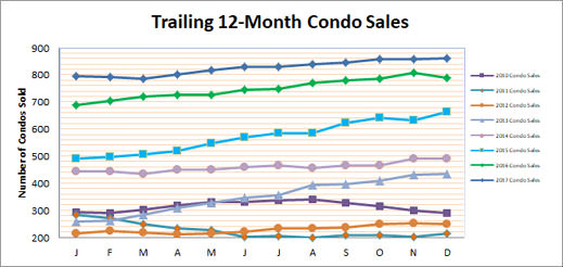 Smyrna Vinings Condo Sales December 2017