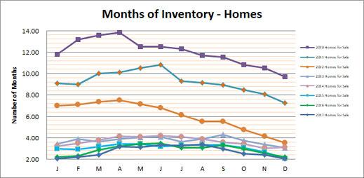 Smyrna Vinings Homes Months Inventory December 2017