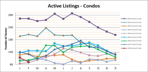 Smyrna Vinings Condos for Sale February 2018