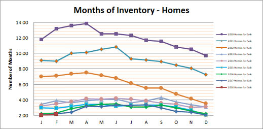 Smyrna Vinings Homes Months Inventory February 2018