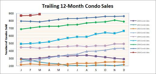 Smyrna Vinings Condo Sales March 2018v