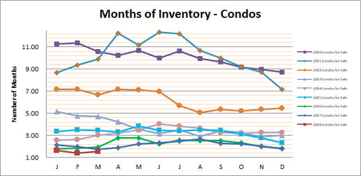 Smyrna Vinings Condos Months Inventory March 2018