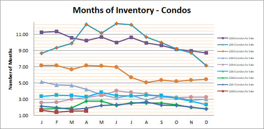 Smyrna Vinings Condos Months Inventory April 2018