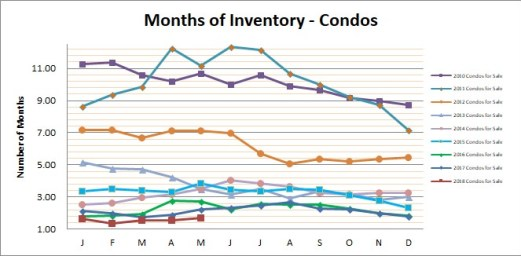 Smyrna Vinings Condos Months Inventory May 2018