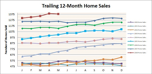 Smyrna Vinings Home Sales May 2018