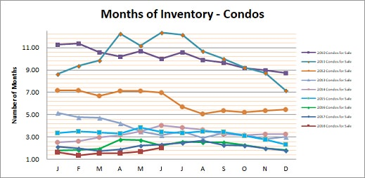 Smyrna Vinings Condos Months Inventory June 2018