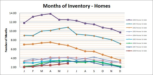 Smyrna Vinings Homes Months Inventory June 2018