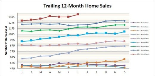Smyrna Vinings Home Sales July 2018