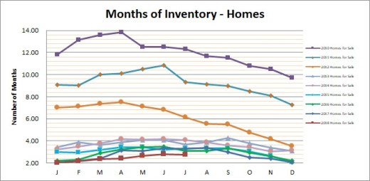 Smyrna Vinings Homes Months Inventory July 2018
