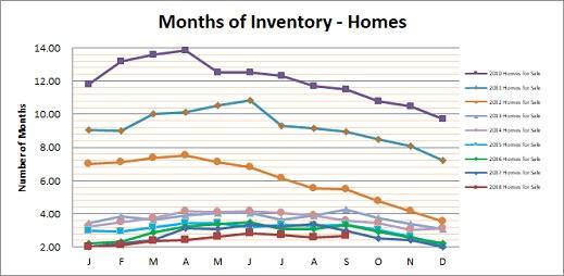 Smyrna Vinings Homes Months Inventory September 2018