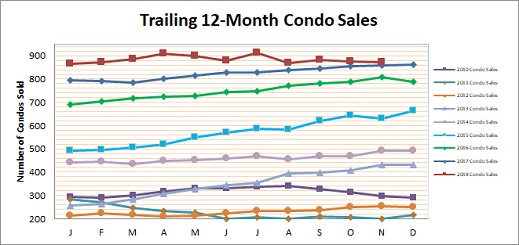 Smyrna Vinings Condo Sales November 2018