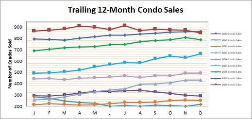 Smyrna Vinings Condo Sales December 2018
