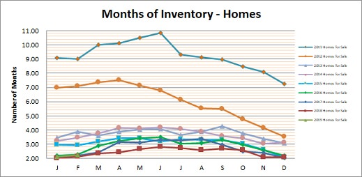 Smyrna Vinings Homes Months Inventory February 2019