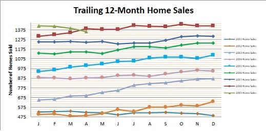 Smyrna Vinings Home Sales April 2019
