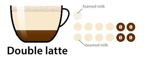 Виды кофейных напитков и самое популярное кофе