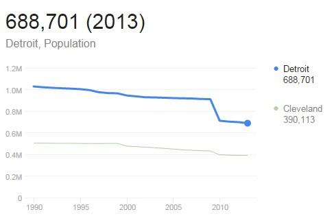 sn_detroit_population