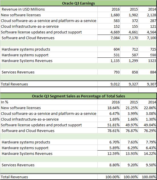 sn_oracle_2016_q3_earnings
