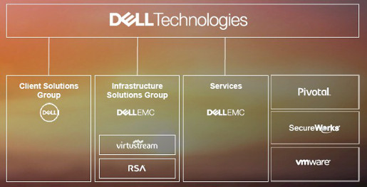 sn_dell-technologies-structure