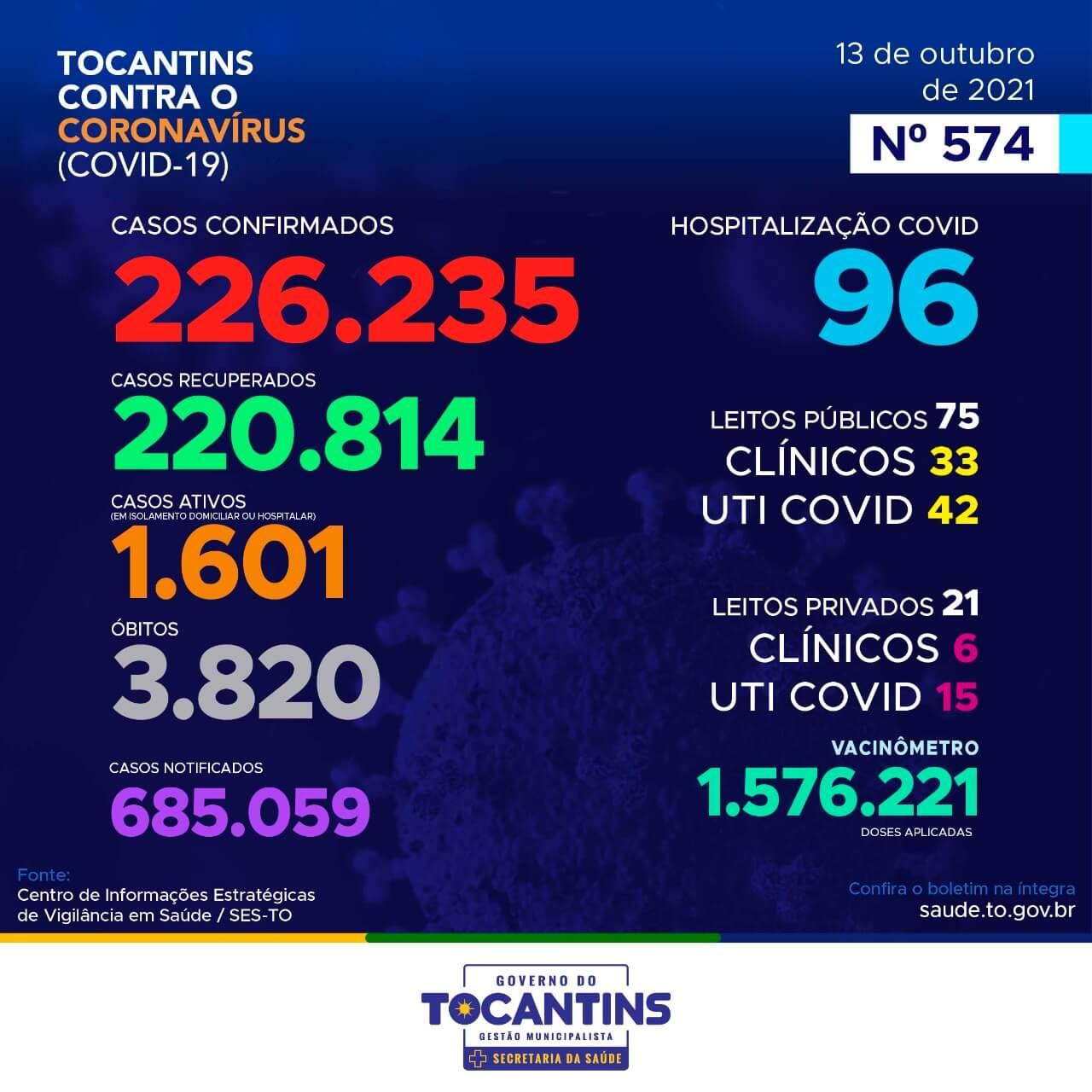 Acompanhe o 574º Boletim Epidemiológico da Covid-19 no Tocantins em 13 de outubro de 2021