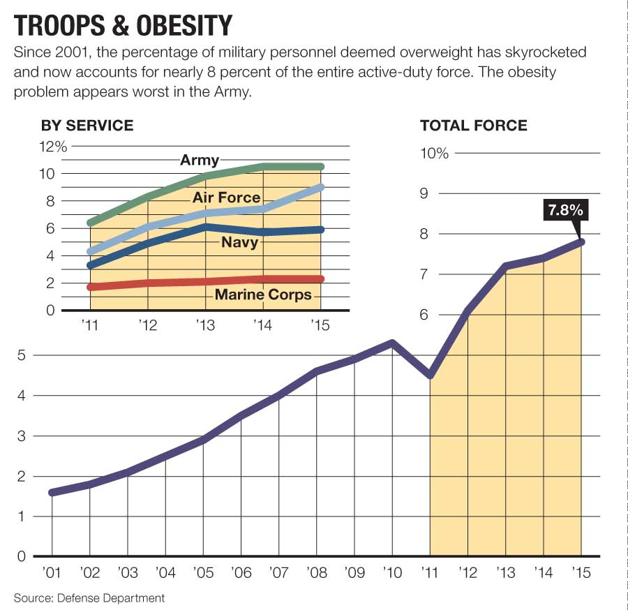 military obesity by service
