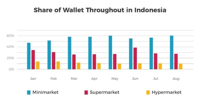 Rise Of Minimarkets Indonesia S Purchase Shift From Super And Hypermarkets To Minimarkets Snapcart