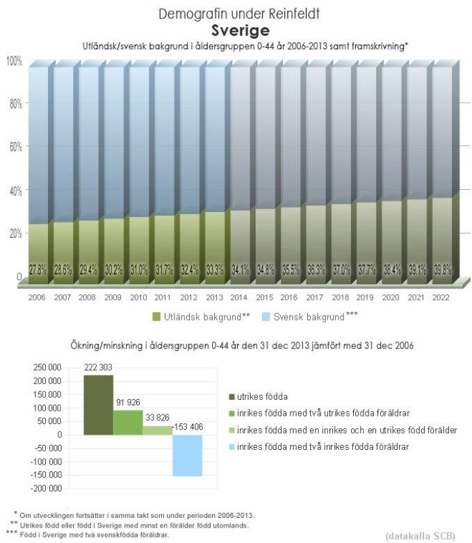 sverige_demografi_2006_2013
