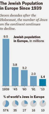 jøder redigeret