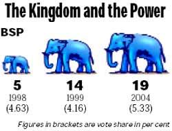 bsp-mayawati-uttar-pradesh-elephant-dalits-polls