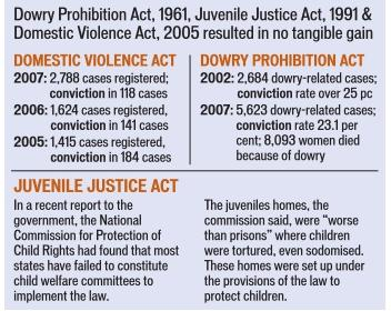HT-Domestic-Violence-Dowry-Laws-Reality-India-Women-Kids-Marriages