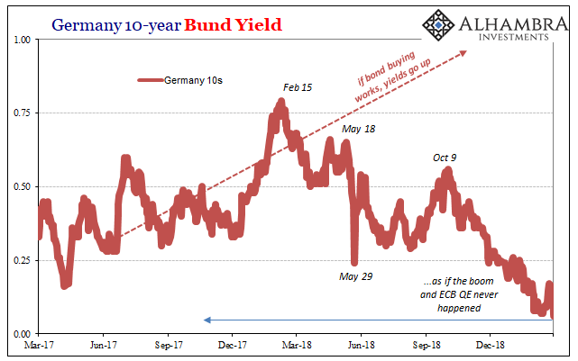 Germany 10 Year Bund Yield, Mar 2017 - 2019
