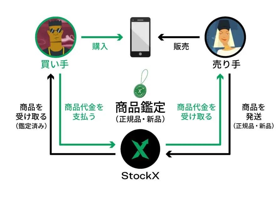 ストックエックスの鑑定方法 (StockX_authentification_process)