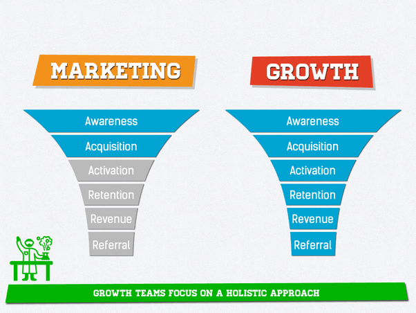 SNETTSCOM-What-Is-Growth-Marketing-An-Introductory-Guide