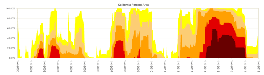california-drought-chart